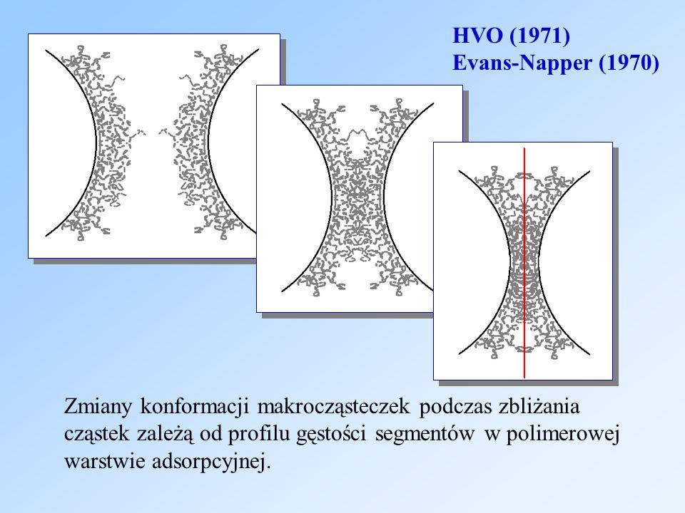 Zmiany konformacji makrocząsteczek podczas zbliżania cząstek zależą od profilu gęstości segmentów w polimerowej warstwie adsorpcyjnej. HVO (1971) Evan
