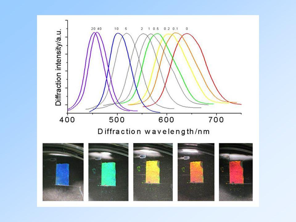 Charakerystyka układu (typowa suspensja koloidalna): Średnica cząstki 2a=1 μm Lepkość dynamiczna η=10 -3 kg/m s Prędkość cząstkiv=1 μm/s Gęstość cząstkiρ=10 3 kg/m 3 Gęstość względnaΔ ρ/ ρ=10 -2 Przyspieszenie ziemskieg=10 m/s 2 Stała HamakeraA eff =10 -20 Nm Potencjał elektrokinetycznyξ=50 mV Przenikalność elektryczna ε=10 2 ośrodka dyspersyjnego