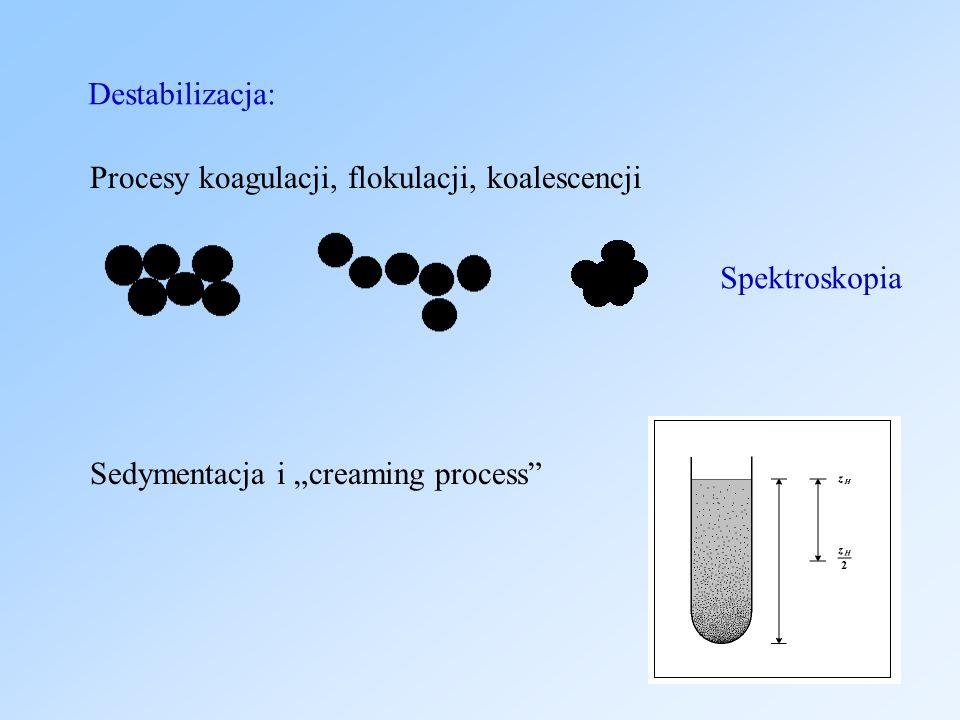Procesy koagulacji, flokulacji, koalescencji Sedymentacja i creaming process Destabilizacja: Spektroskopia