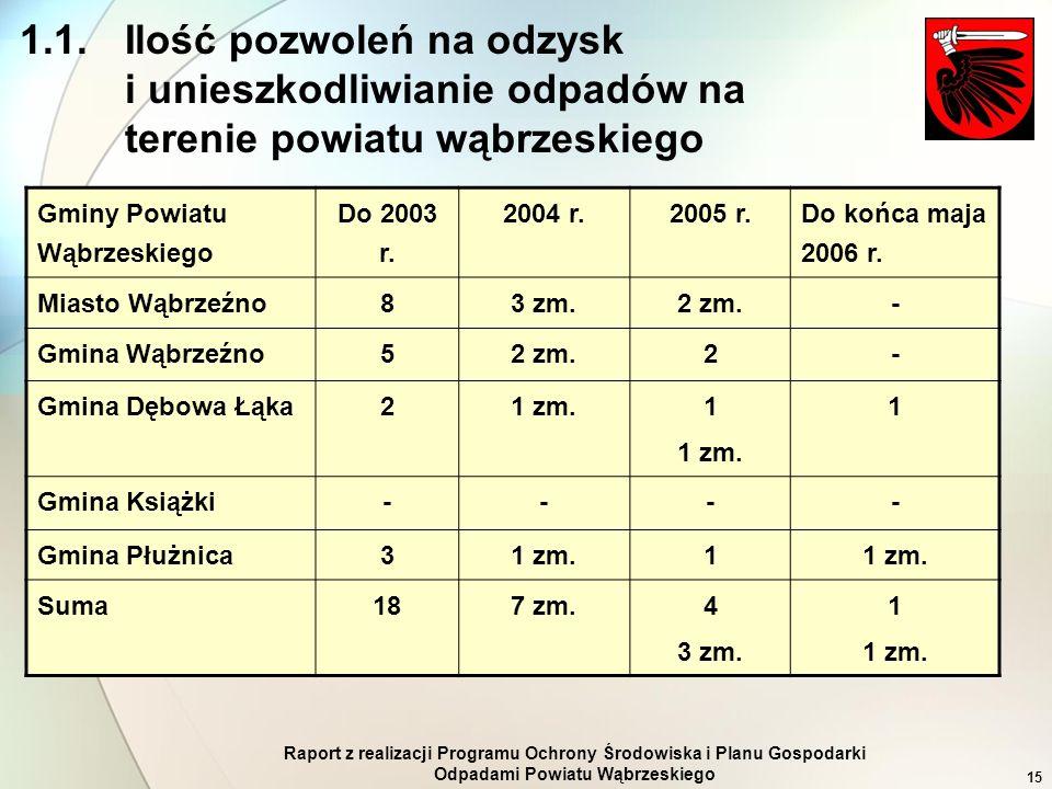 Raport z realizacji Programu Ochrony Środowiska i Planu Gospodarki Odpadami Powiatu Wąbrzeskiego 15 1.1. Ilość pozwoleń na odzysk i unieszkodliwianie