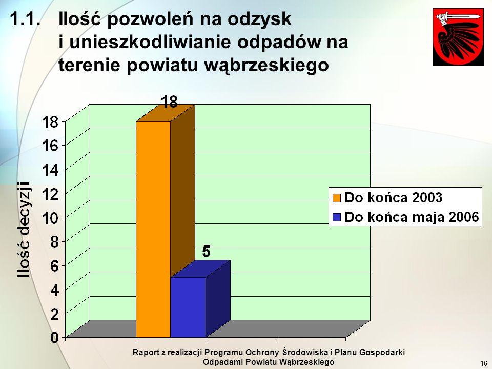 Raport z realizacji Programu Ochrony Środowiska i Planu Gospodarki Odpadami Powiatu Wąbrzeskiego 16 1.1. Ilość pozwoleń na odzysk i unieszkodliwianie