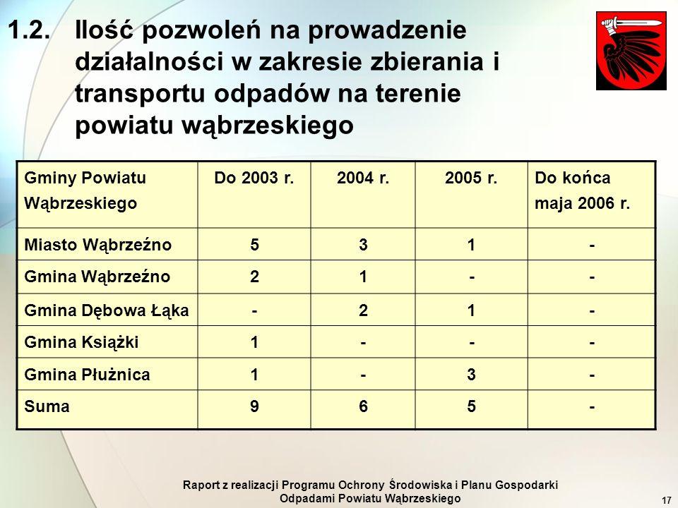 Raport z realizacji Programu Ochrony Środowiska i Planu Gospodarki Odpadami Powiatu Wąbrzeskiego 17 Gminy Powiatu Wąbrzeskiego Do 2003 r.2004 r.2005 r