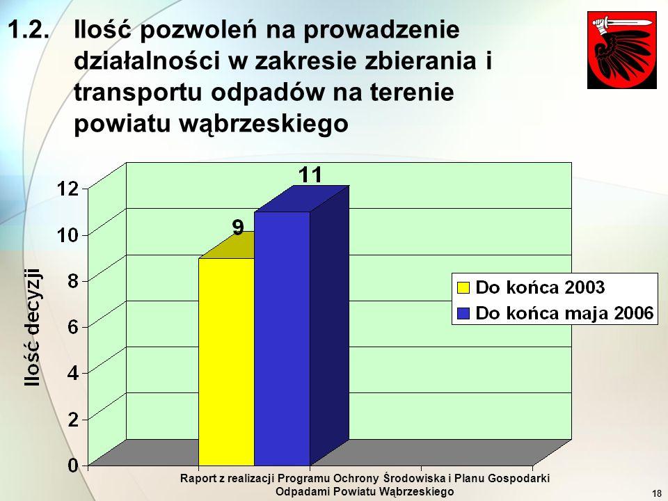 Raport z realizacji Programu Ochrony Środowiska i Planu Gospodarki Odpadami Powiatu Wąbrzeskiego 18 1.2.Ilość pozwoleń na prowadzenie działalności w z
