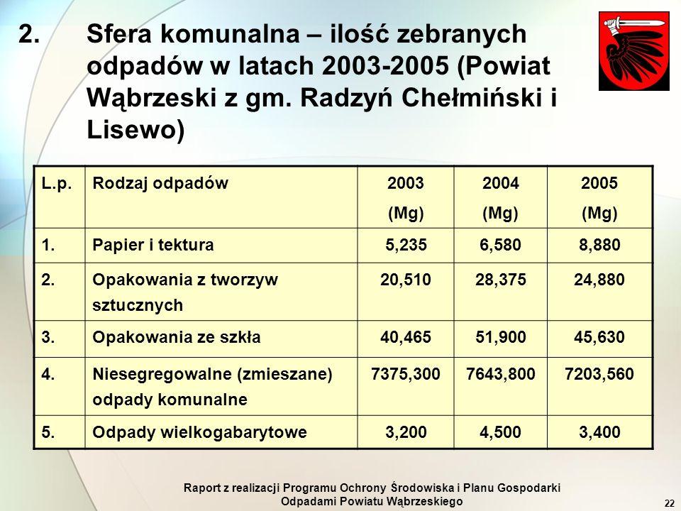 Raport z realizacji Programu Ochrony Środowiska i Planu Gospodarki Odpadami Powiatu Wąbrzeskiego 22 2. Sfera komunalna – ilość zebranych odpadów w lat