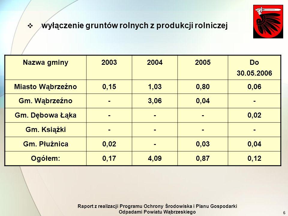 Raport z realizacji Programu Ochrony Środowiska i Planu Gospodarki Odpadami Powiatu Wąbrzeskiego 6 Nazwa gminy200320042005 Do 30.05.2006 Miasto Wąbrze