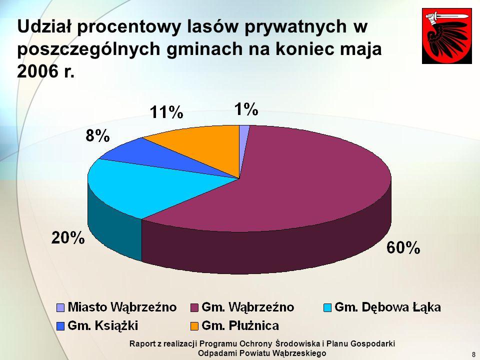 Raport z realizacji Programu Ochrony Środowiska i Planu Gospodarki Odpadami Powiatu Wąbrzeskiego 8 Udział procentowy lasów prywatnych w poszczególnych