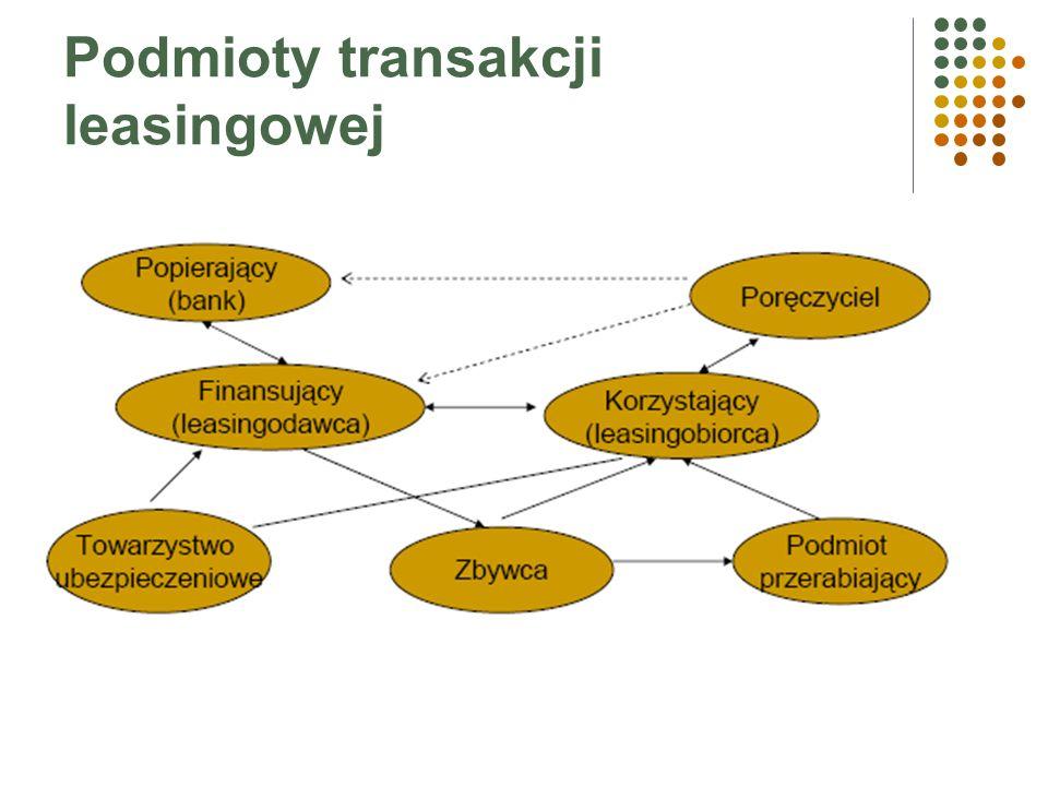 Podmioty transakcji leasingowej Uczestnikami transakcji leasingowej są: leasingodawca, leasingobiorca, dostawca, poręczyciel, bank, towarzystwo ubezpi