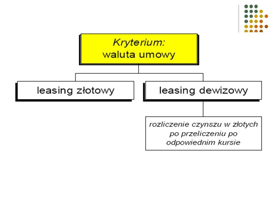 Leasing tendencyjny Przypomina leasing zwrotny, z tym, że leasingobiorca nie jest dostawcą przedmiotu leasingu, a jest nim podmiot z nim związany, np.