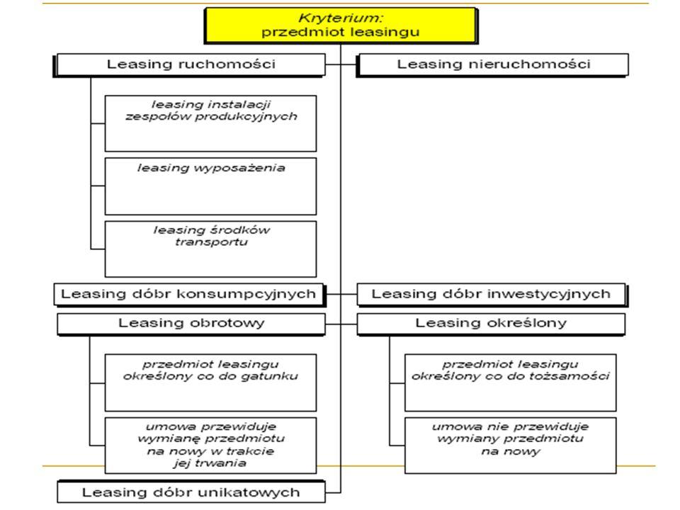 Kryterium: świadczenie przez leasingodawcę dodatkowych usług Leasing mokry – leasingowi towarzyszą dodatkowe usługi, np. przy leasingu statków morskic