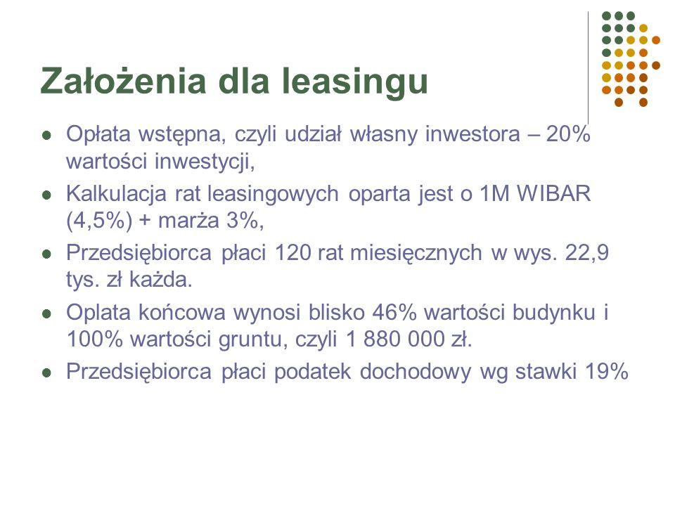 Leasing a kredyt bankowy przykład 1 Przedsiębiorca zamierza nabyć nieruchomość o wartości 3,5 mln zł, w tym: wartość gruntu = 500 tys. zł, a wartość b