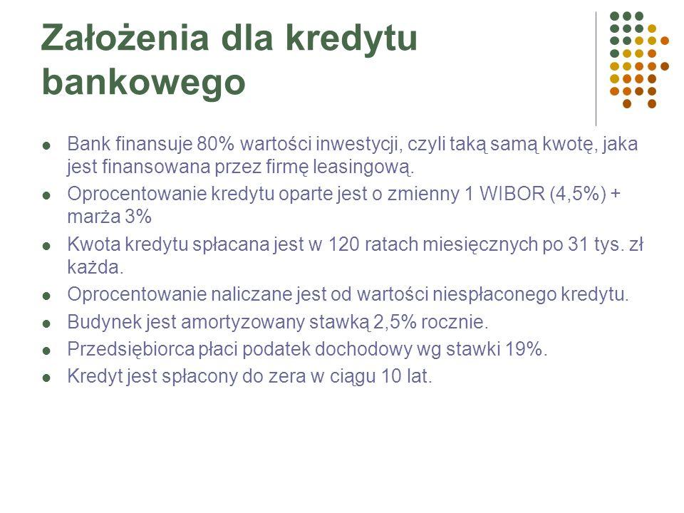 Założenia dla leasingu Opłata wstępna, czyli udział własny inwestora – 20% wartości inwestycji, Kalkulacja rat leasingowych oparta jest o 1M WIBAR (4,