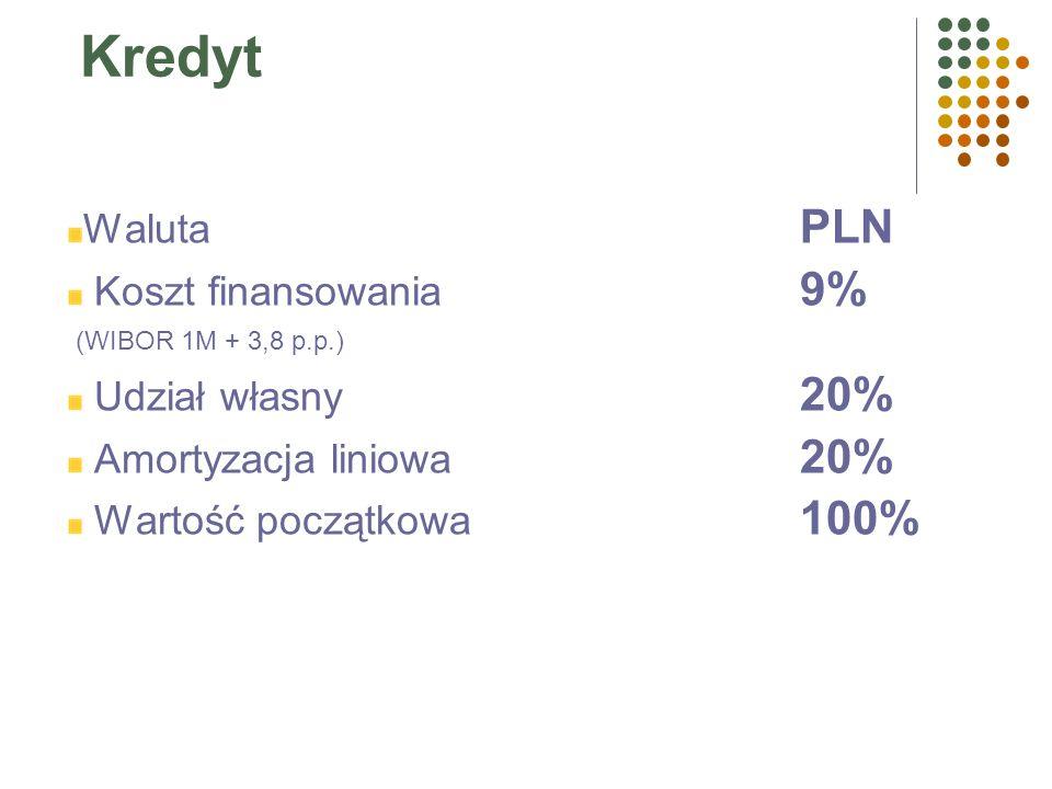 Leasing Waluta PLN Koszt finansowania (IRR z rat i WR) 11% WR 1% Opłata wstępna 20% Wartość początkowa 100%