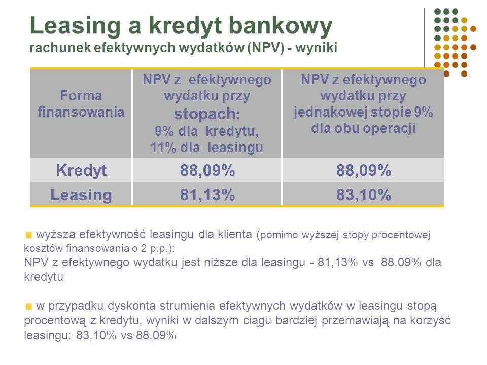 Kredyt Waluta PLN Koszt finansowania 9% (WIBOR 1M + 3,8 p.p.) Udział własny 20% Amortyzacja liniowa 20% Wartość początkowa 100%