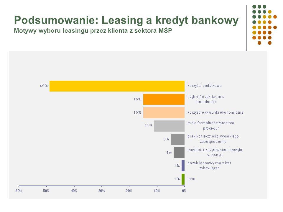 Leasing a kredyt bankowy (3/3) wnioski Leasing nie jest ulgą inwestycyjną Leasing jest elastycznym instrumentem zarządzania podstawą opodatkowania (w