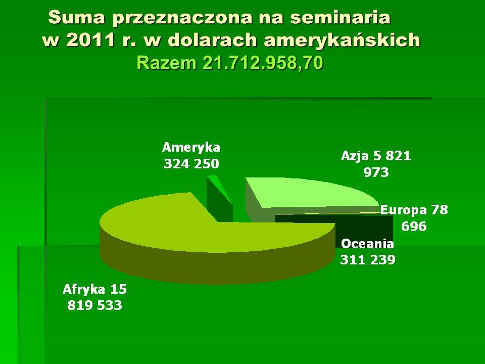 Suma przeznaczona na seminaria w 2011 r. w dolarach amerykańskich Razem 21.712.958,70 Suma przeznaczona na seminaria w 2011 r. w dolarach amerykańskic