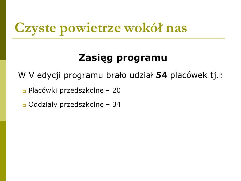 Czyste powietrze wokół nas Zasięg programu W V edycji programu brało udział 54 placówek tj.: Placówki przedszkolne – 20 Oddziały przedszkolne – 34