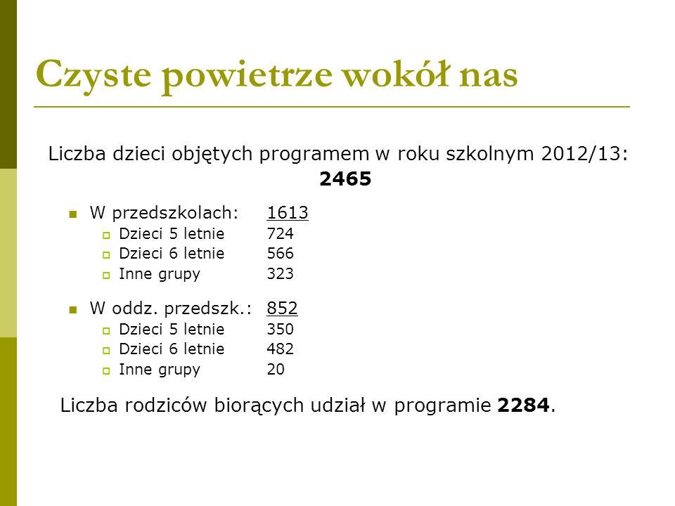 Czyste powietrze wokół nas Liczba dzieci objętych programem w roku szkolnym 2012/13: 2465 W przedszkolach: 1613 Dzieci 5 letnie724 Dzieci 6 letnie566