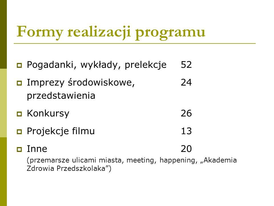 Formy realizacji programu Pogadanki, wykłady, prelekcje52 Imprezy środowiskowe, 24 przedstawienia Konkursy26 Projekcje filmu 13 Inne 20 (przemarsze ul