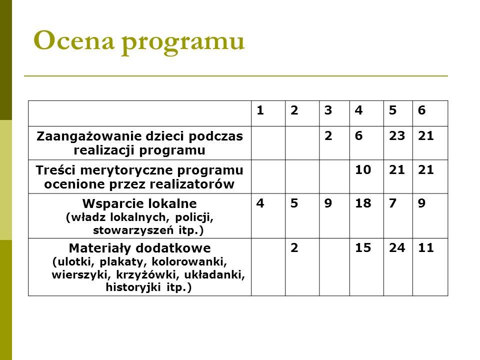 Ocena programu 123456 Zaangażowanie dzieci podczas realizacji programu 262321 Treści merytoryczne programu ocenione przez realizatorów 1021 Wsparcie l