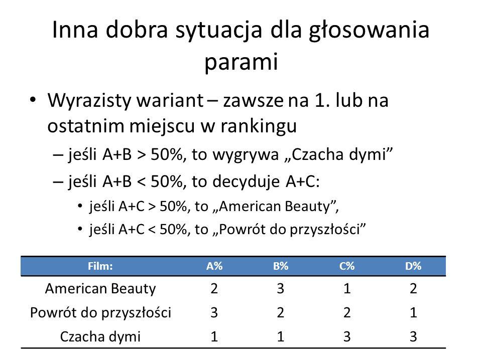 Wyrazisty wariant – zawsze na 1. lub na ostatnim miejscu w rankingu – jeśli A+B > 50%, to wygrywa Czacha dymi – jeśli A+B < 50%, to decyduje A+C: jeśl