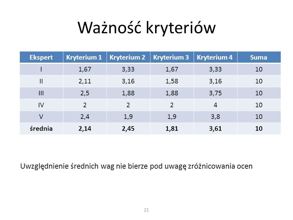 EkspertKryterium 1Kryterium 2Kryterium 3Kryterium 4Suma I1,673,331,673,3310 II2,113,161,583,1610 III2,51,88 3,7510 IV222410 V2,41,9 3,810 średnia2,142,451,813,6110 Ważność kryteriów 21 Uwzględnienie średnich wag nie bierze pod uwagę zróżnicowania ocen