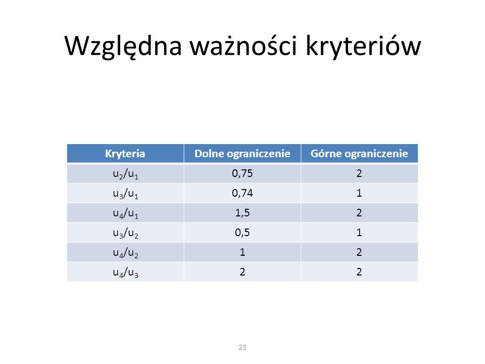 KryteriaDolne ograniczenieGórne ograniczenie u 2 /u 1 0,752 u 3 /u 1 0,741 u 4 /u 1 1,52 u 3 /u 2 0,51 u 4 /u 2 12 u 4 /u 3 22 Względna ważności kryteriów 23