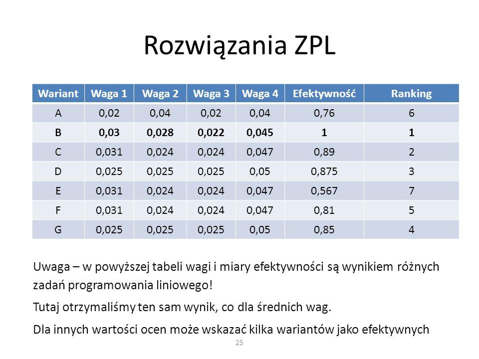 WariantWaga 1Waga 2Waga 3Waga 4EfektywnośćRanking A0,020,040,020,040,766 B0,030,0280,0220,04511 C0,0310,024 0,0470,892 D0,025 0,050,8753 E0,0310,024 0,0470,5677 F0,0310,024 0,0470,815 G0,025 0,050,854 Rozwiązania ZPL 25 Uwaga – w powyższej tabeli wagi i miary efektywności są wynikiem różnych zadań programowania liniowego.