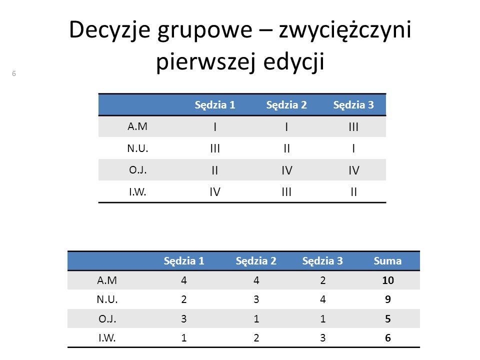 Decyzje grupowe – zwyciężczyni pierwszej edycji Sędzia 1Sędzia 2Sędzia 3 A.M IIIII N.U. IIIIII O.J. IIIV I.W. IVIIIII Sędzia 1Sędzia 2Sędzia 3Suma A.M