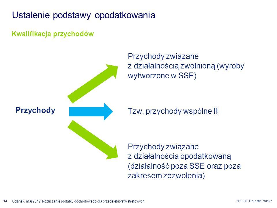 © 2012 Deloitte Polska 14 Gdańsk, maj 2012: Rozliczanie podatku dochodowego dla przedsiębiorstw strefowych Przychody Przychody związane z działalności