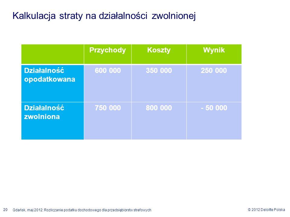 © 2012 Deloitte Polska 20 Gdańsk, maj 2012: Rozliczanie podatku dochodowego dla przedsiębiorstw strefowych Wynik spółki na działalności opodatkowanej
