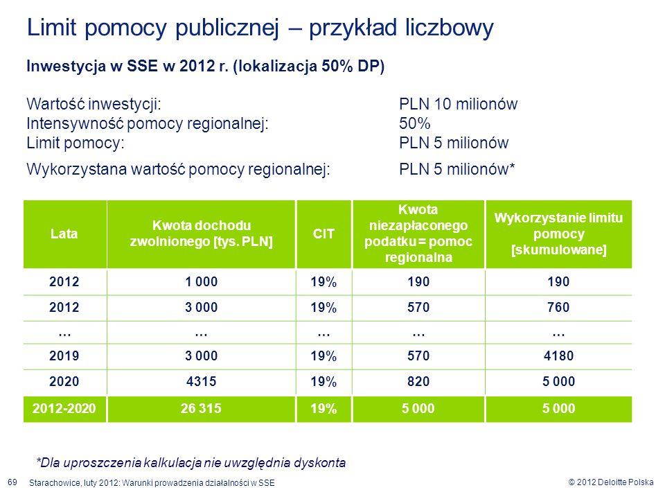 © 2012 Deloitte Polska 69 Starachowice, luty 2012: Warunki prowadzenia działalności w SSE Limit pomocy publicznej – przykład liczbowy Lata Kwota docho