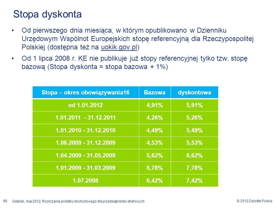 © 2012 Deloitte Polska Gdańsk, maj 2012: Rozliczanie podatku dochodowego dla przedsiębiorstw strefowych 90 Od pierwszego dnia miesiąca, w którym opubl