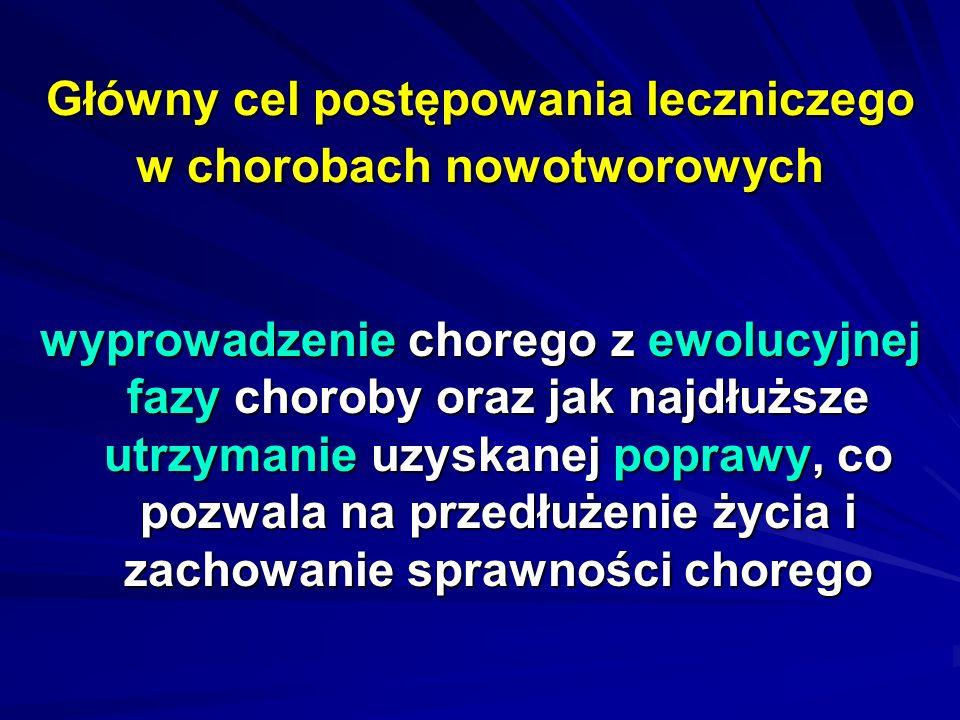 Leki zmniejszające toksyczność leków przeciwnowotworowych Leki przeciwwymiotne (ondansetron – Zofran, tropisetron – Navoban, granisetron – Kytril, palonosetron – Aloxi, ramosetron – Nasea) Lek zapobiegający kardiotoksycznemu działaniu antybiotyków antracyklinowych – deksrazoksan – Cardioxane Lek zapobiegający niepożądanym działaniom cisplatyny – amifostyna Lek zapobiegający niepożądanym działaniom cyklofosfamidu i ifosfamidu na pęcherz moczowy – mesna – Uromiteksan Lek zmniejszający toksyczny wpływ metotreksatu na szpik kostny i błonę śluzową przewodu pokarmowego – folinian wapniowy - leukoworyna