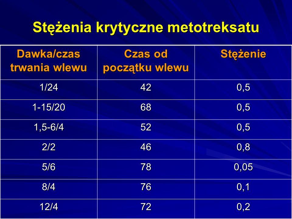 Parametry wskazujące na wzmożone ryzyko toksyczności Parametr Czas od początku wlewu Wartość Klirens całkowity 24<30 AUC24>244 Objętość dystrybucji 24<8,35 Biologiczny okres półtrwania 24-48>3,3 48-72>8,5 72-96>12