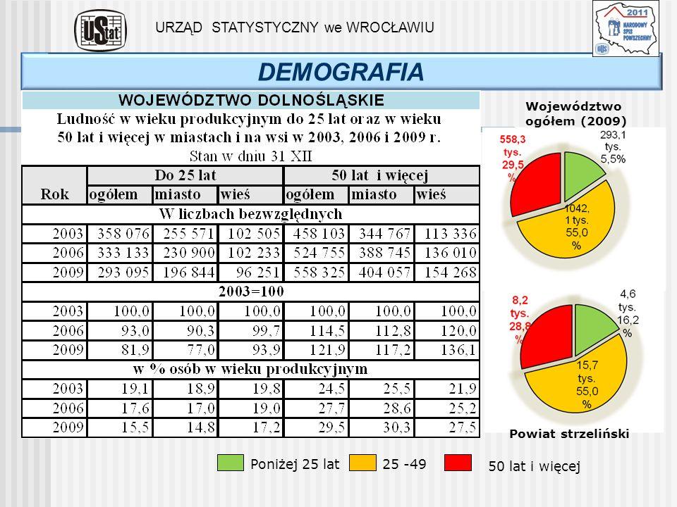DEMOGRAFIA URZĄD STATYSTYCZNY we WROCŁAWIU Województwo ogółem (2009) Powiat strzeliński Poniżej 25 lat25 -49 50 lat i więcej