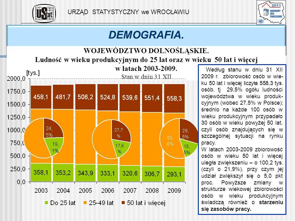 DEMOGRAFIA. URZĄD STATYSTYCZNY we WROCŁAWIU WOJEWÓDZTWO DOLNOŚLĄSKIE. Ludność w wieku produkcyjnym do 25 lat oraz w wieku 50 lat i więcej w latach 200