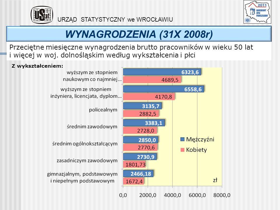 WYNAGRODZENIA (31X 2008r) URZĄD STATYSTYCZNY we WROCŁAWIU Przeciętne miesięczne wynagrodzenia brutto pracowników w wieku 50 lat i więcej w woj. dolnoś