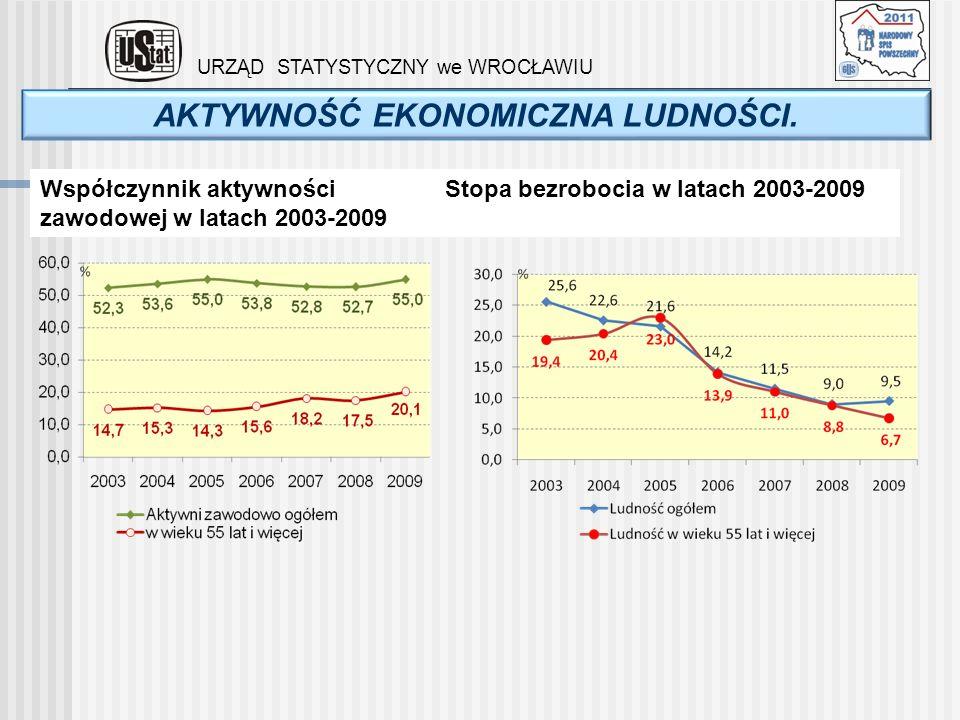 AKTYWNOŚĆ EKONOMICZNA LUDNOŚCI. URZĄD STATYSTYCZNY we WROCŁAWIU Współczynnik aktywności zawodowej w latach 2003-2009 Stopa bezrobocia w latach 2003-20