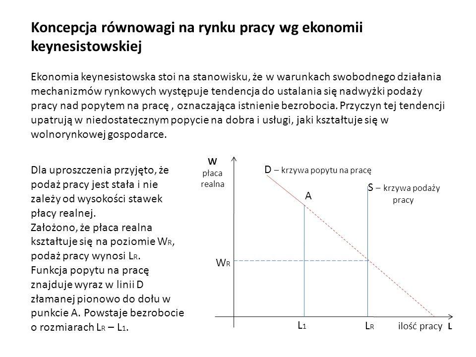 Koncepcja równowagi na rynku pracy wg ekonomii keynesistowskiej Ekonomia keynesistowska stoi na stanowisku, że w warunkach swobodnego działania mechan