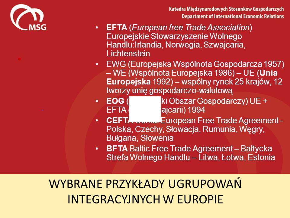 WYBRANE PRZYKŁADY UGRUPOWAŃ INTEGRACYJNYCH W EUROPIE EFTA (European free Trade Association) Europejskie Stowarzyszenie Wolnego Handlu:Irlandia, Norweg