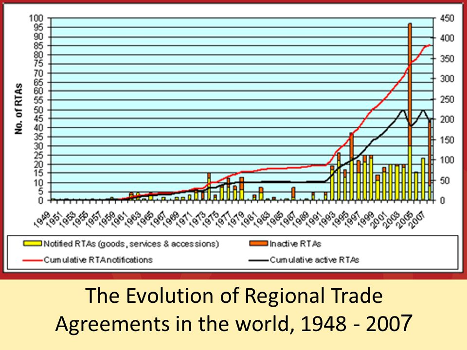 The Evolution of Regional Trade Agreements in the world, 1948 - 200 7