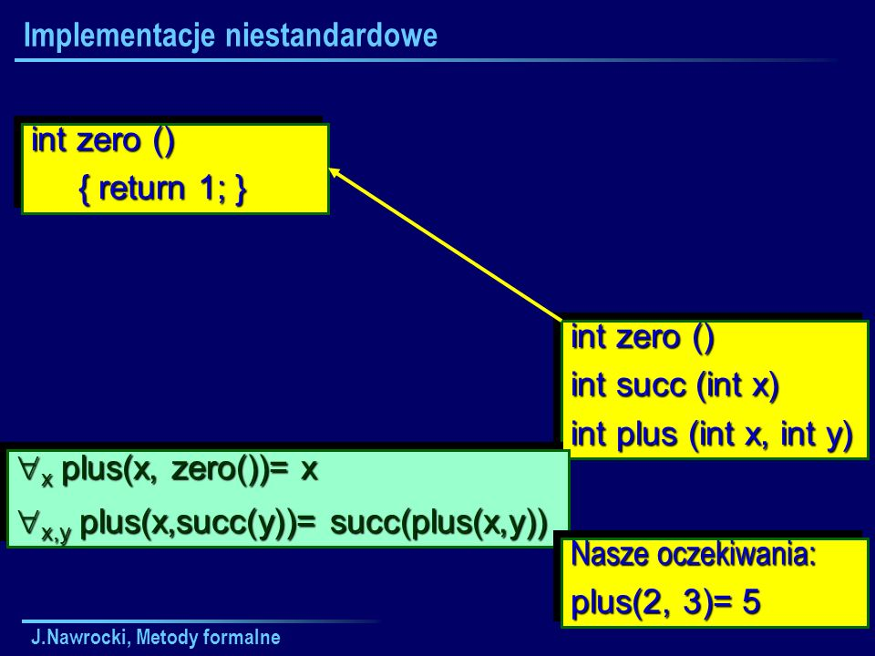 J.Nawrocki, Metody formalne Implementacje niestandardowe int zero () int succ (int x) int plus (int x, int y) int zero () int succ (int x) int plus (int x, int y) x plus(x, zero())= x x plus(x, zero())= x x,y plus(x,succ(y))= succ(plus(x,y)) x,y plus(x,succ(y))= succ(plus(x,y)) x plus(x, zero())= x x plus(x, zero())= x x,y plus(x,succ(y))= succ(plus(x,y)) x,y plus(x,succ(y))= succ(plus(x,y)) Nasze oczekiwania: plus(2, 3)= 5 Nasze oczekiwania: plus(2, 3)= 5 int zero () { return 1; } { return 1; } int zero () { return 1; } { return 1; }