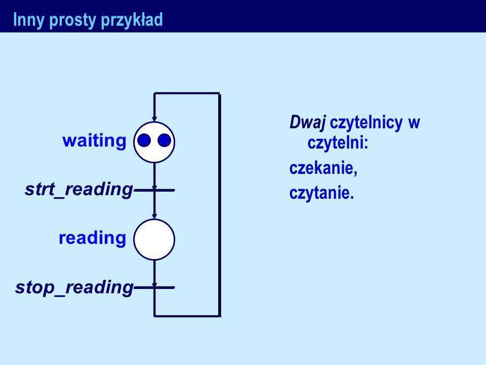 J.Nawrocki, Metody formalne waiting reading strt_reading stop_reading Inny prosty przykład Dwaj czytelnicy w czytelni: czekanie, czytanie.