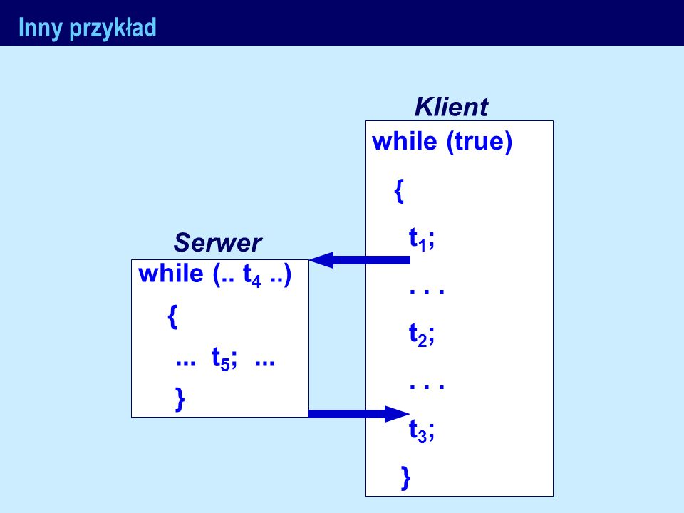J.Nawrocki, Metody formalne Inny przykład while (true) { t 1 ;... t 2 ;... t 3 ; } while (.. t 4..) {... t 5 ;... } Klient Serwer