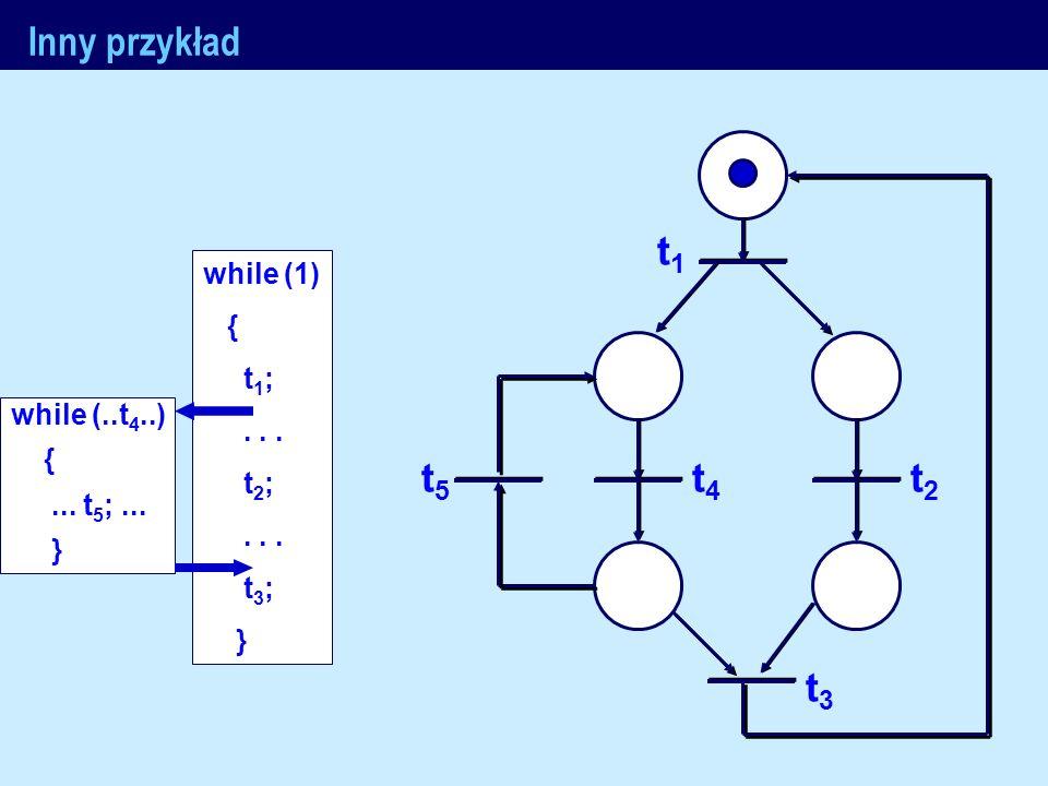 J.Nawrocki, Metody formalne Inny przykład while (1) { t 1 ;... t 2 ;... t 3 ; } while (..t 4..) {... t 5 ;... } t1t1 t2t2 t3t3 t4t4 t5t5