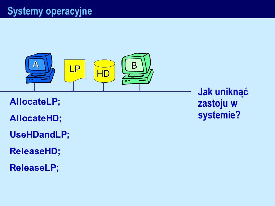 J.Nawrocki, Metody formalne Systemy operacyjne Jak uniknąć zastoju w systemie? AllocateLP; AllocateHD; UseHDandLP; ReleaseHD; ReleaseLP; LP HD B A