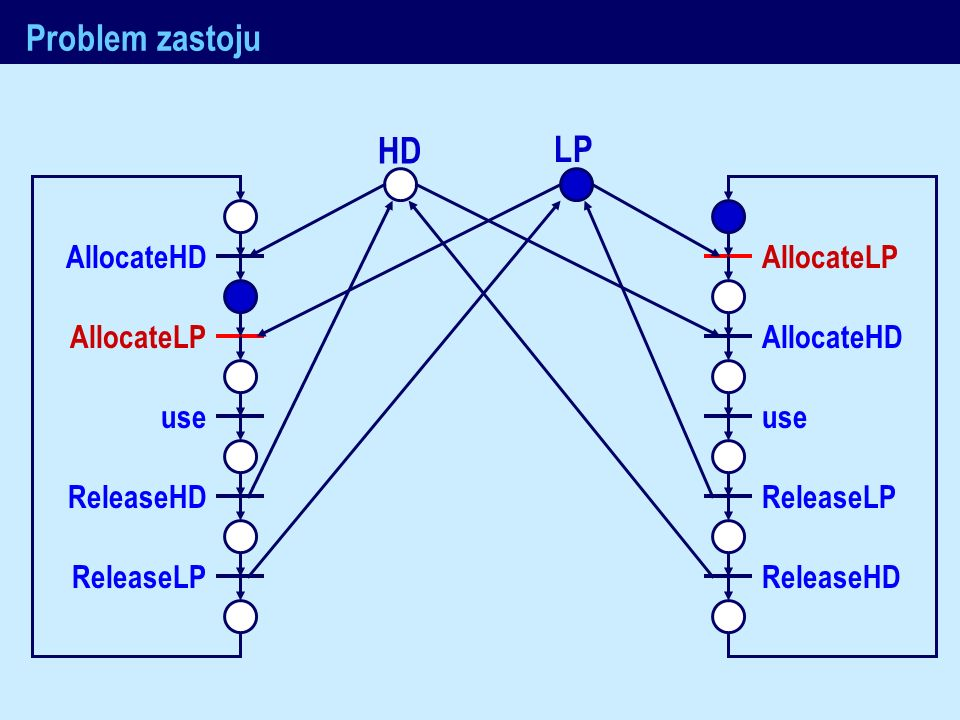J.Nawrocki, Metody formalne Problem zastoju AllocateHD AllocateLP use ReleaseHD ReleaseLP AllocateLP AllocateHD use ReleaseLP ReleaseHD HD LP