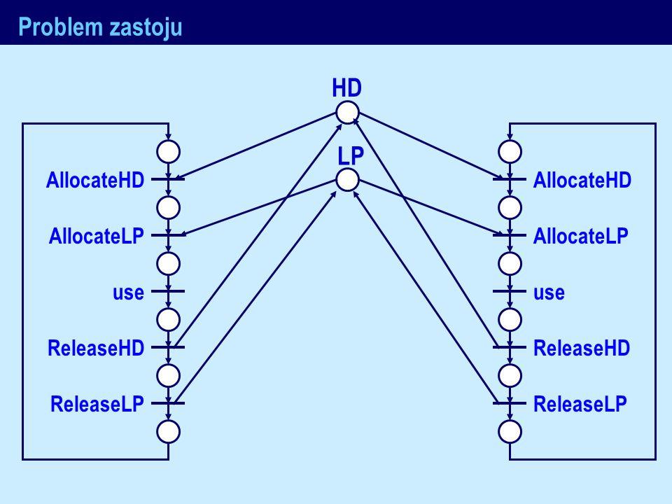 J.Nawrocki, Metody formalne Problem zastoju AllocateHD AllocateLP use ReleaseHD ReleaseLP AllocateHD AllocateLP use ReleaseHD ReleaseLP HD LP