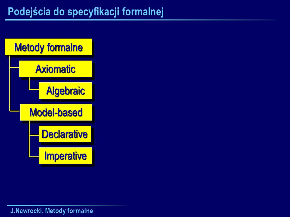 J.Nawrocki, Metody formalne Problem zastoju AllocateHD AllocateLP use ReleaseHD ReleaseLP AllocateLP AllocateHD use ReleaseLP ReleaseHD HD LP