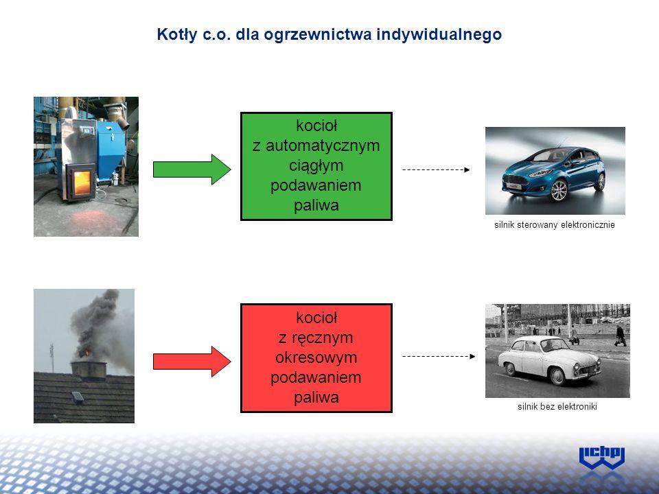 Kotły c.o. dla ogrzewnictwa indywidualnego silnik sterowany elektronicznie silnik bez elektroniki kocioł z automatycznym ciągłym podawaniem paliwa koc